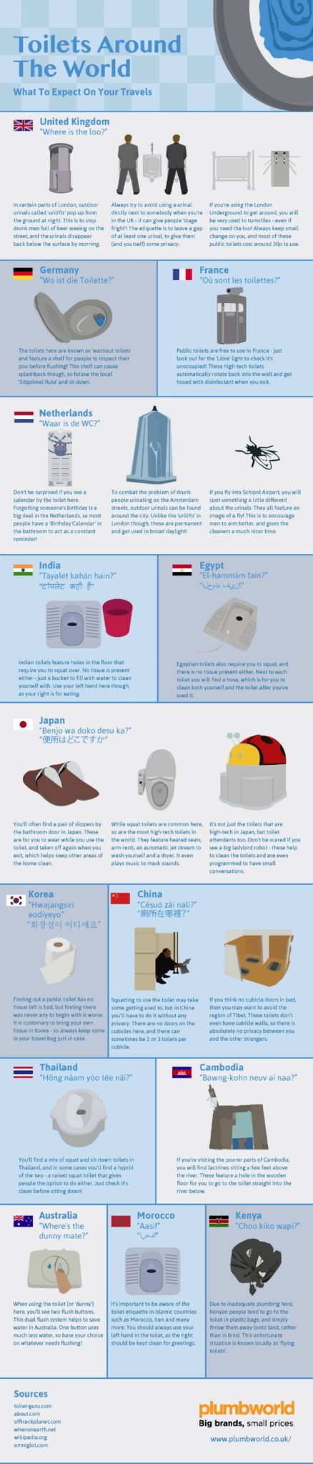 Lavatories around the world