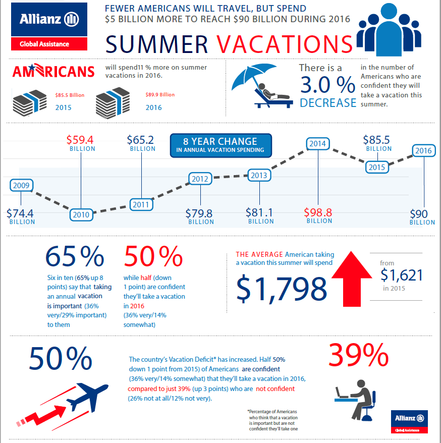 Allianz Infographic