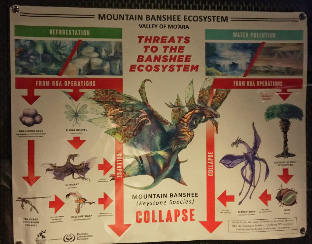 Pandora Avatar tip - Use this poster to teach your kids about how poor environmental management leads to extinction.